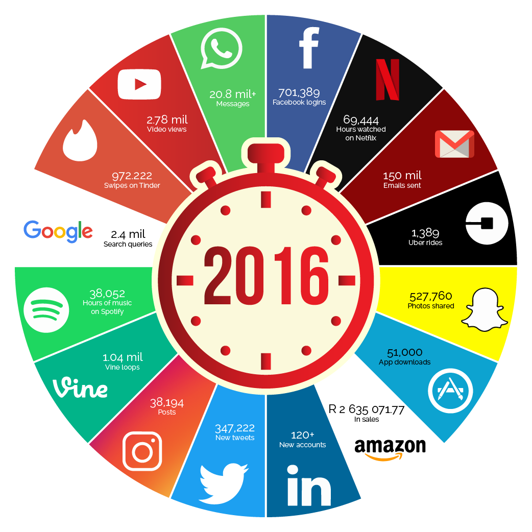 Peri Peri Creative - Internet minute 2016