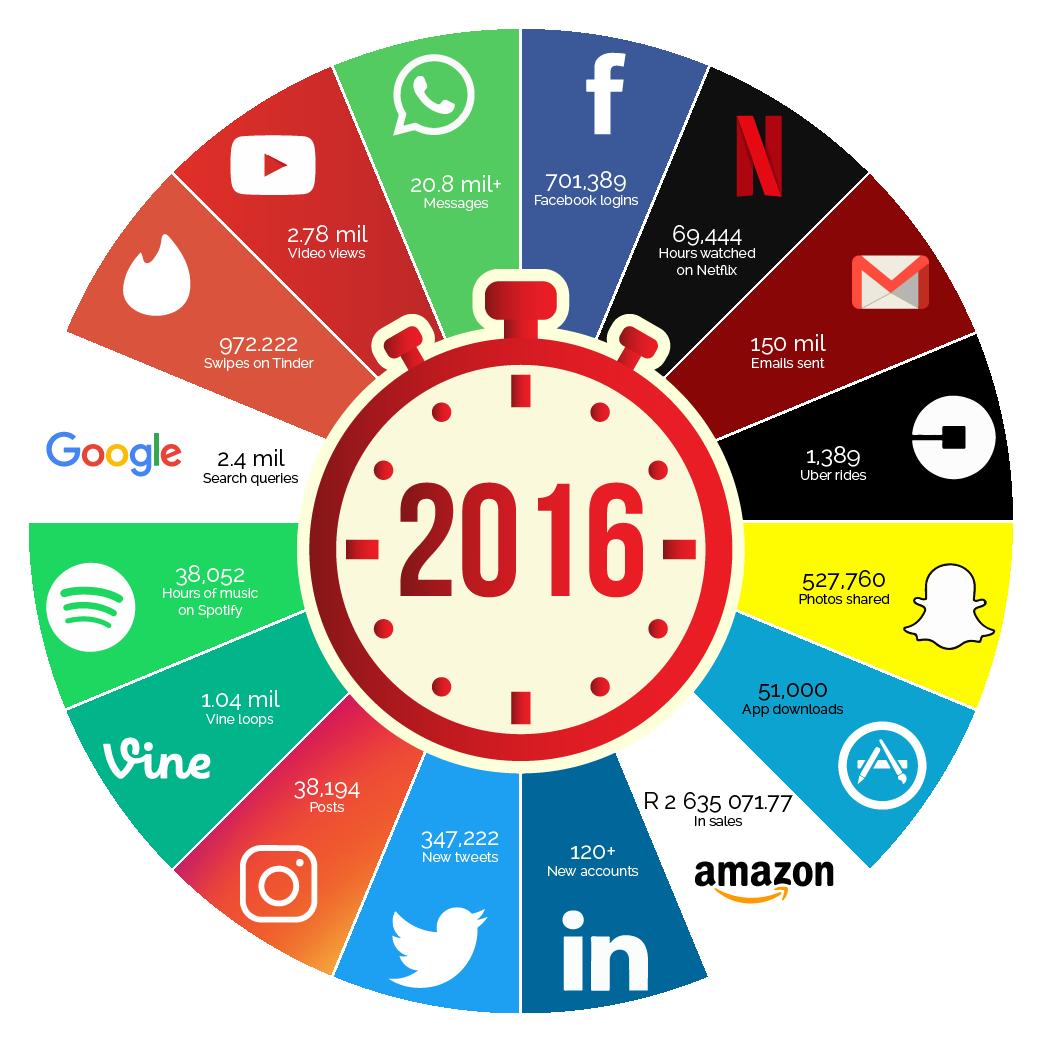 Peri Peri Creative - Internet minute 2016