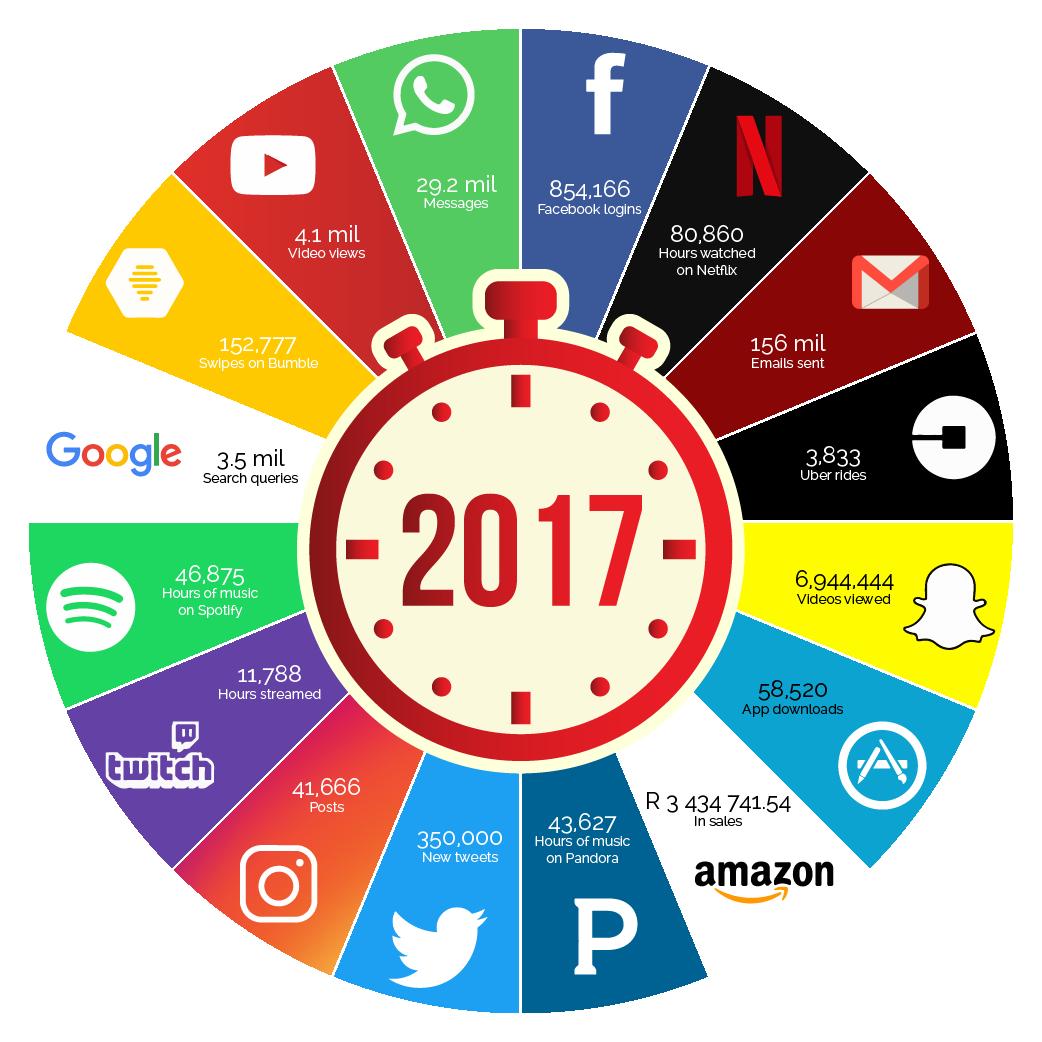 Peri Peri Creative - Internet minute 2017