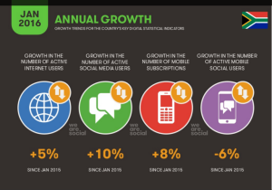 Peri Peri Creative - annual internet growth