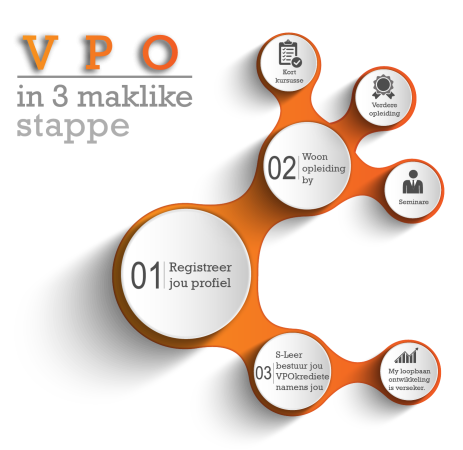 Peri-Peri-Creative-S-Leer-infographics VPO